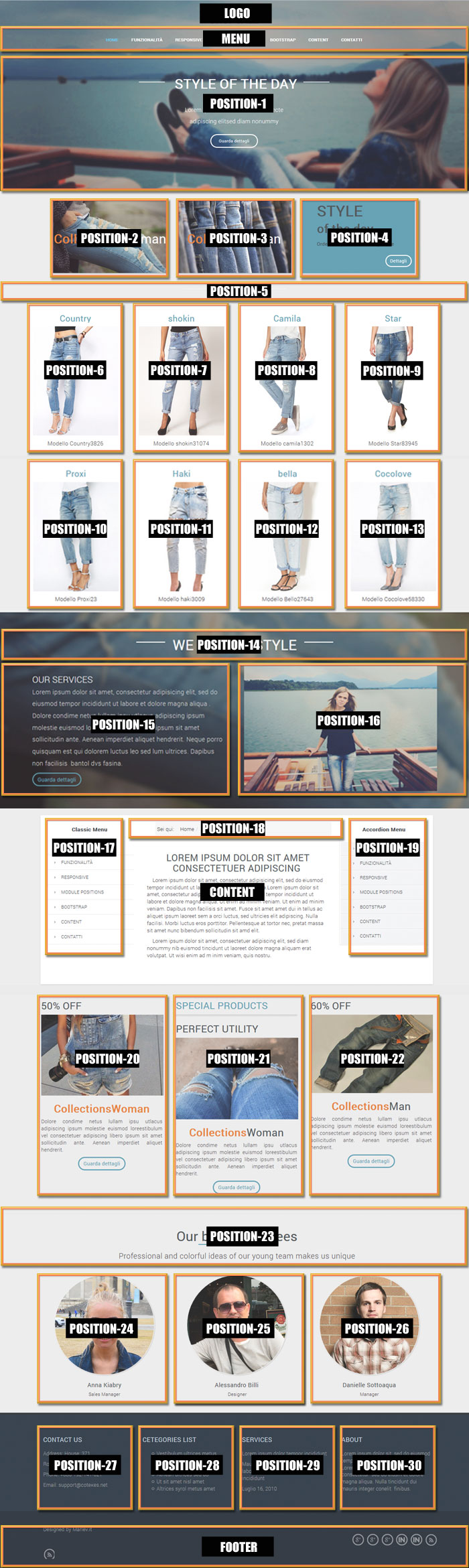 Positions of template Shopsale