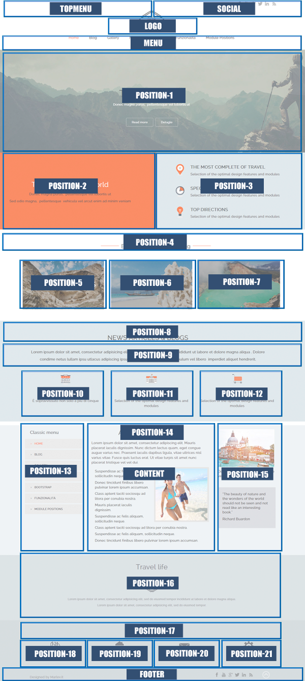 Modules Positions of Travel Template